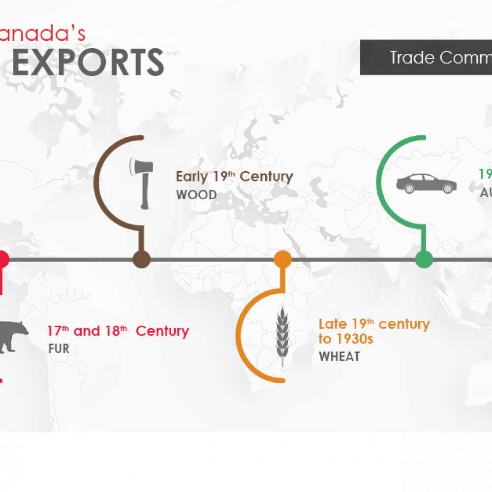 Canada is built on international trade